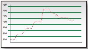 Automatic Level PID setting